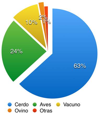 Distribución producción 2016